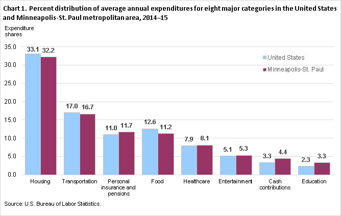 Chart 1. Percent distribution of average annual expenditures for eight major categories in the United States and Minneapolis-St. Paul metropolitan area, 2014-15