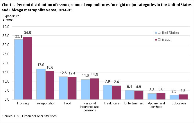 Chart 1. Percent distribution of average annual expenditures for eight major categories in the United States and Chicago metropolitan area, 2014-15