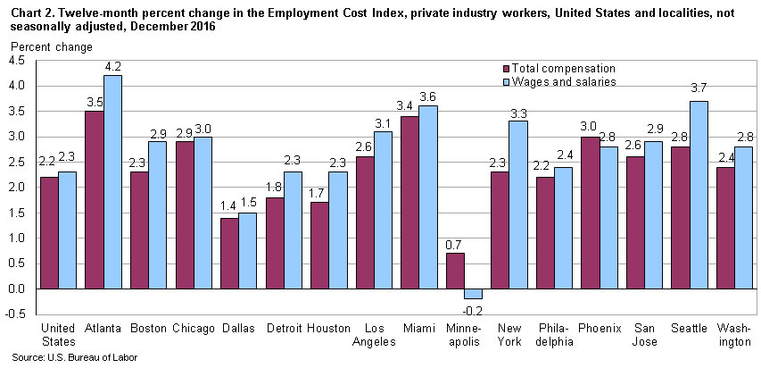 Chart 2.  Twelve-month percent change in the Employment Cost Index. private industry workers, United States and localities, not seasonally adjusted, December 2016