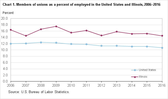 Chart 1.  Members of unions as a percent of employed in the United States and Illinois, 2006-2016