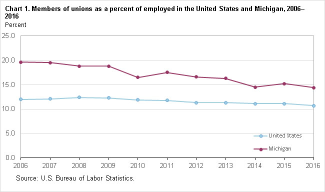 Chart 1.  Members of unions as a percent of employed in the United States and Michigan, 2006-2016