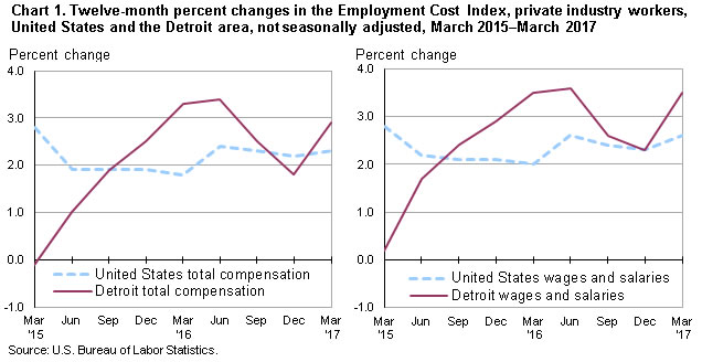 Chart 1. Twelve-month percent changes in the Employment Cost Index, private industry workers, United States and the Detroit area, not seasonally adjusted, March 2015-March 2017