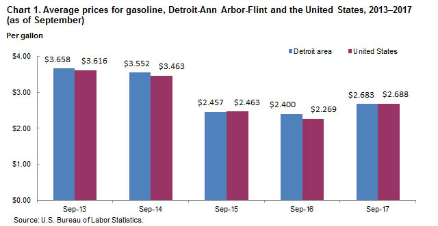 Chart 1.  Average prices for gasoline, Detroit-Ann Arbor-Flint and the United States, 2013-2017 (as of September)