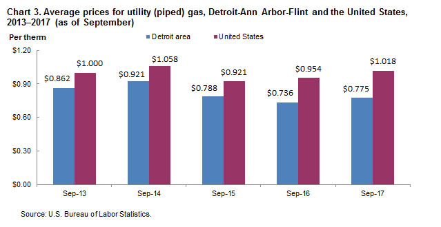Chart 3. Average prices for utility (piped) gas, Detroit-Ann Arbor-Flint and the United States, 2013-2017 (as of September)