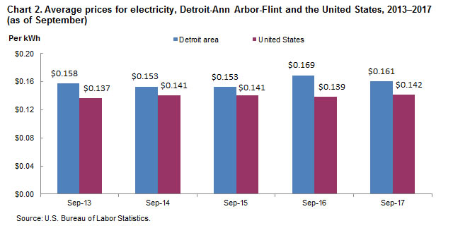 Chart 2.  Average prices for electricity, Detroit-Ann Arbor-Flint and the United States, 2013-2017 (as of September)