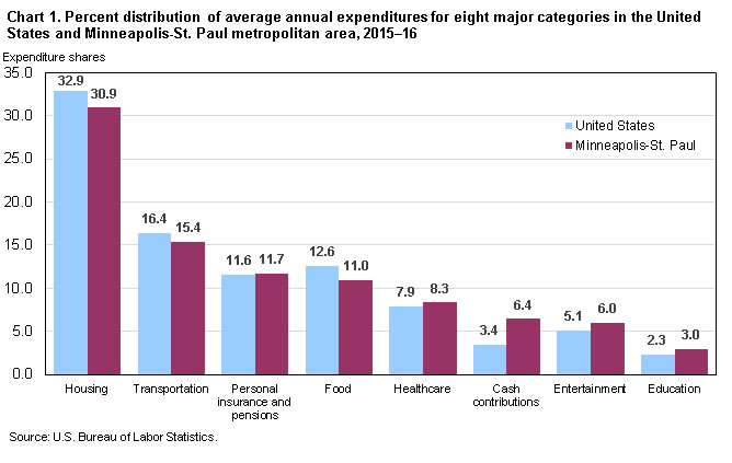 Chart 1. Percent distribution of average annual expenditures for eight major categories in the United States and Minneapolis-St. Paul metropolitan area, 2015-16