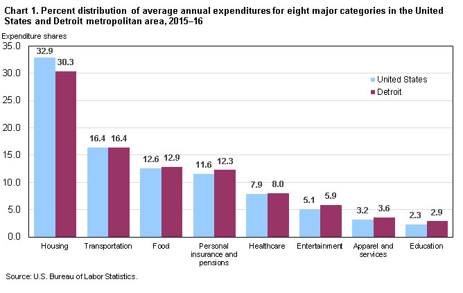 Chart 1. Percent distribution of average annual expenditures for eight major categories in the United States and Detroit metropolitan area, 2015-16