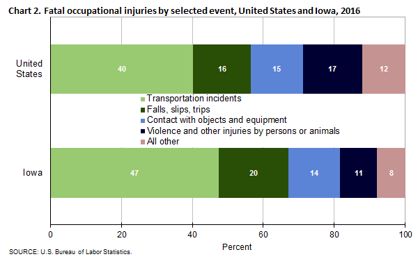 Awesome Fatal Occupational Injuries By Selected Event, Iowa And The United States,