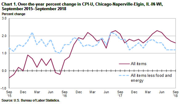 Chart 1.  Over-the-year percent change in CPI-U, Chicago, September 2015-September 2018