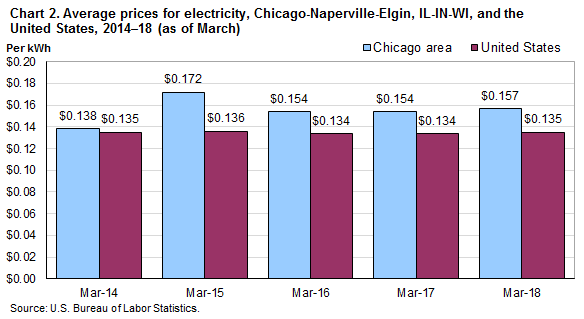 Cost Per Therm Of Natural Gas Chicago Il