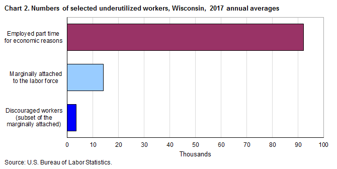 Chart 2.  Numbers of selected underutilized workers, Wisconsin, 2017 annual averages