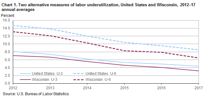 Chart 1.  Two alternative measures of labor underutilization, United States and Wisconsin, 2012–17 annual averages