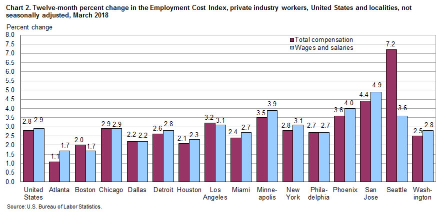 Chart 2.  Twelve-month percent change in the Employment Cost Index, private industry workers, United States and localities, not seasonally adjusted, March 2018