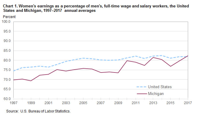 Chart 1. Women's earnings as a percent of men's, full-time wage and salary workers, the United States and Michigan, 1997–2017, annual averages