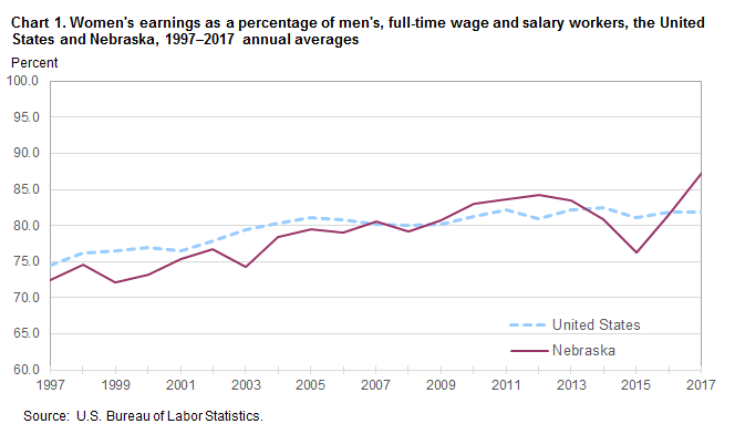 Chart 1. Women's earnings as a percent of men's, full-time wage and salary workers, the United States and Nebraska, 1997–2017, annual averages