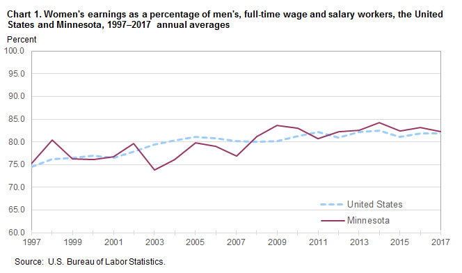Chart 1. Women's earnings as a percentage of men's, full-time wage and salary workers, the United States and Minnesota, 1997–2017 annual averages