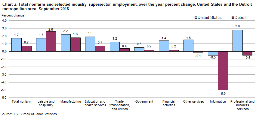 Chart 2.  Total nonfarm and selected industry supersector employment, over-the-year percent change, United States and the Detroit metropolitan area, September 2018
