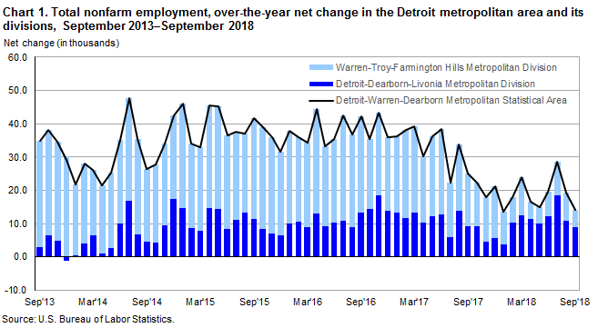 Chart 1.  Total nonfarm employment, over-the-year net change in the Detroit metropolitan area and its divisions, September 2013-September 2018