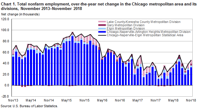 Chart 1.  Total nonfarm employment, over-the-year net change in the Chicago metropolitan area and its divisions, November 2013-November 2018