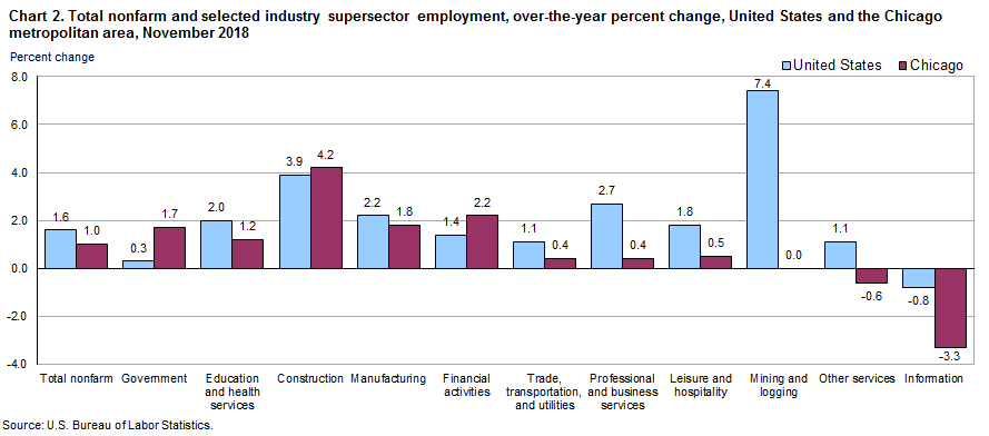 Chart 2.  Total nonfarm and selected industry supersector employment, over-the-year change, United States and the Chicago metropolitan area, November 2018