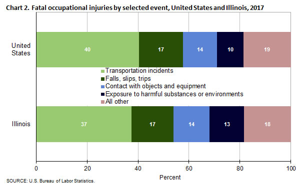 Chart 2. Fatal occupational injuries by selected event, Illinois and the United States, 2017