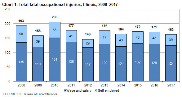 Chart 1. Total fatal occupational injuries, Illinois, 2008-2017