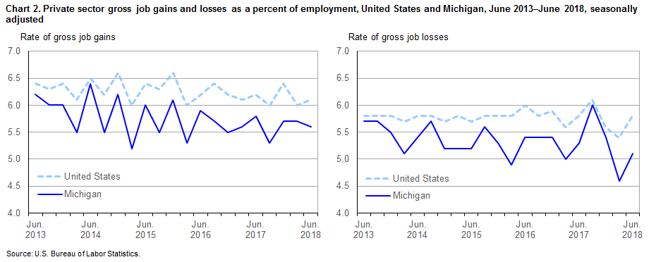 Chart 2.  Private sector gross job gains and losses as a percent of employment, United States and Michigan, June 2013-June 2018, seasonally adjusted