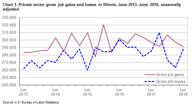 Chart 1.  Private sector gross job gains and losses in Illinois, June 2013-June 2018, seasonally adjusted