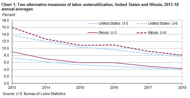 Chart 1.  Two alternative measures of labor underutilization, United States and Illinois, 2013-18 annual averages