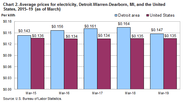 Average Prices For Electricity Detroit Warren Dearborn And The United