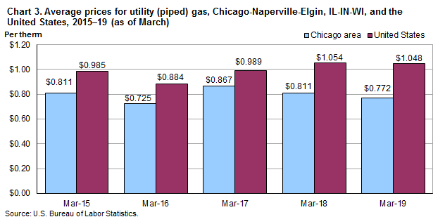Chart 3.  Average prices for utility (piped) gas, Chicago-Naperville-Elgin, IL-IN-WI and the United States, 2015-2019 (as of March)