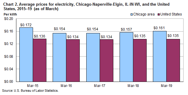 Chart 2. Average prices for electricity, Chicago-Naperville-Elgin, IL-IN-WI, and the United States, 2015-2019 (as of March)