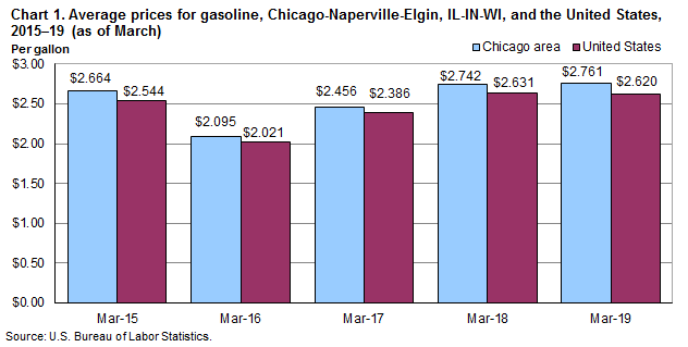 Average Prices For Gasoline Chicago Naperville Elgin Il