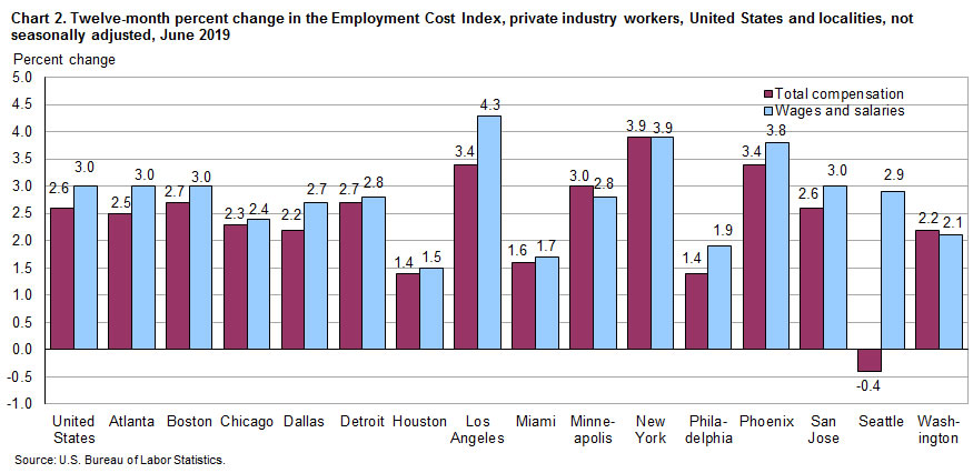 Chart 2.  Twelve-month percent change in the Employment Cost Index. private industry workers, United States and localities, not seasonally adjusted, June 2019