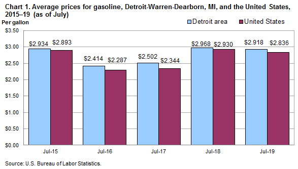 Chart 1.  Average prices for gasoline, Detroit-Warren-Dearborn, MI, and the United States, 2015-2019 (as of July)