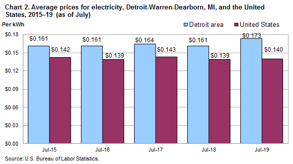 Chart 2. Average prices for electricity, Detroit-Warren-Dearborn, MI, and the United States, 2015-19  (as of July)