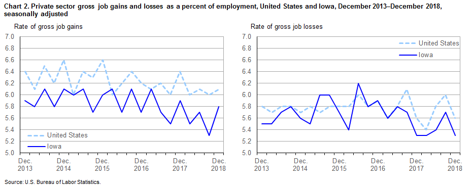 Chart 2.  Private sector gross job gains and losses as a percent of employment, United States and Iowa, December 2013-December 2018, seasonally adjusted