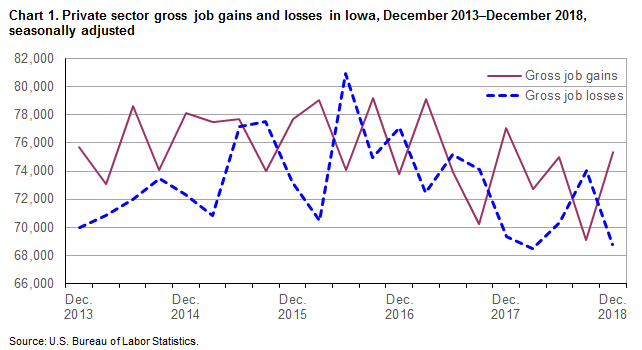 Chart 1.  Private sector gross job gains and losses in Iowa, December 2013-December 2018, seasonally adjusted