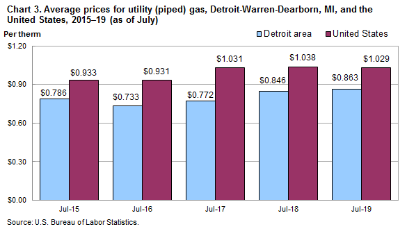 Chart 3.  Average prices for utility (piped) gas, Detroit-Warren-Dearborn, MI and the United States, 2015-19 (as of July)