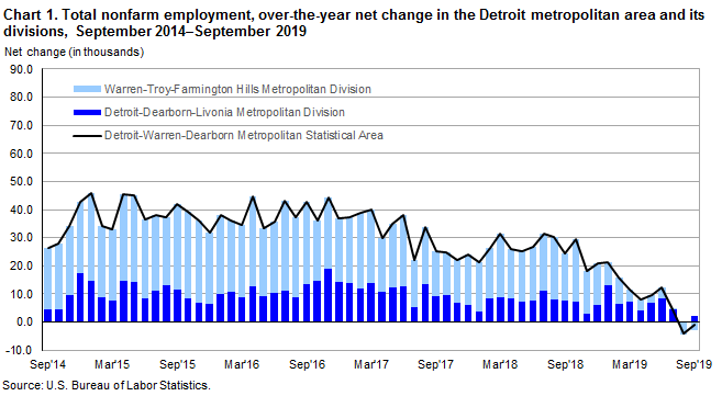 Chart 1.  Total nonfarm employment, over-the-year net change in the Detroit metropolitan area and its divisions, September 2014-September 2019