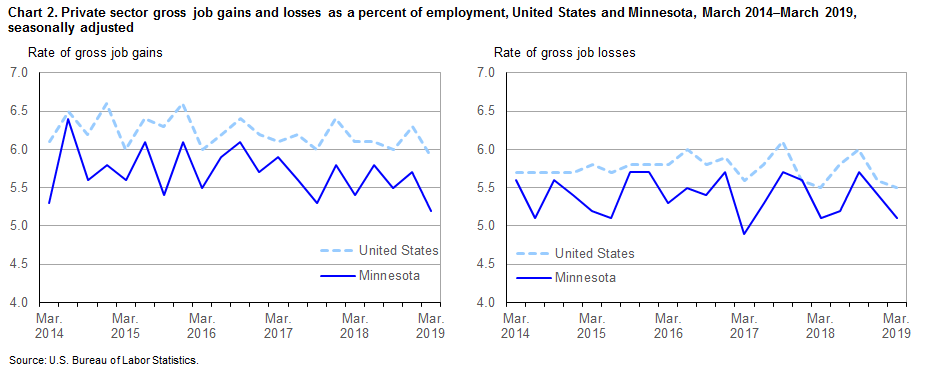 Chart 2.  Private sector gross job gains and losses as a percent of employment, United States and Minnesota, March 2014-March 2019, seasonally adjusted