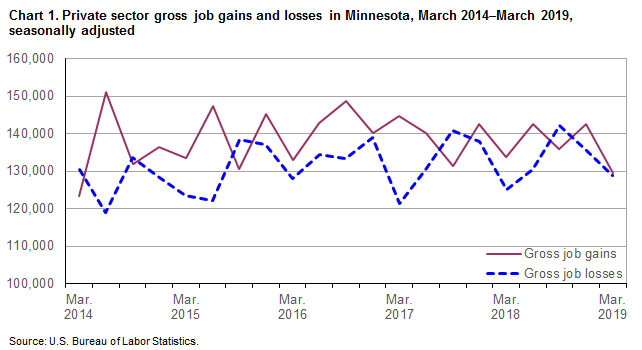 Chart 1.  Private sector gross job gains and losses in Minnesota, March 2014-March 2019, seasonally adjusted