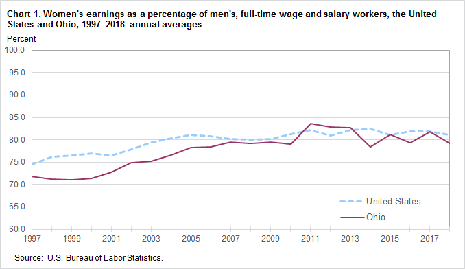 Chart 1. Women's earnings as a percent of men's, full-time wage and salary workers, the United States and Ohio, 1997–2018, annual averages