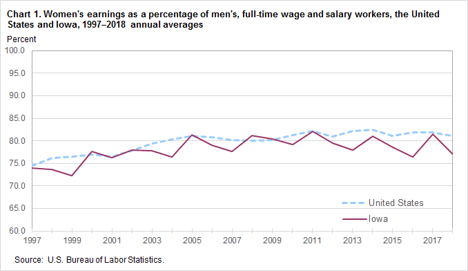 Chart 1. Women's earnings as a percent of men's, full-time wage and salary workers, the United States and Iowa, 1997–2018, annual averages