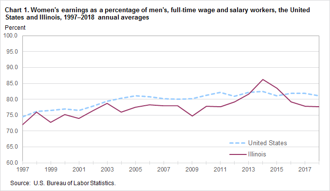 Chart 1. Women's earnings as a percent of men's, full-time wage and salary workers, the United States and Illinois, 1997–2018, annual averages