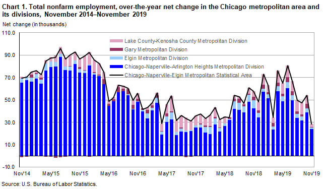 Chart 1. Total nonfarm employment, over-the-year net change in the Chicago metropolitan area and its divisions, November 2014-November 2019