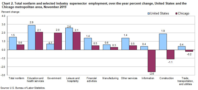 Chart 2. Total nonfarm and selected industry supersector employment, over-the-year change, United States and the Chicago metropolitan area, November 2019