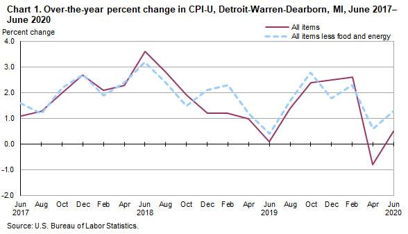 Chart 1.  Over-the-year percent change in CPI-U, Detroit-Warren-Dearborn, MI, June 2017-June 2020