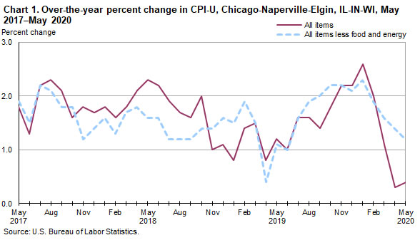 Chart 1. Over-the-year percent change in CPI-U, Chicago-Naperville-Elgin, IL-IN-WI, May 2017-May 2020