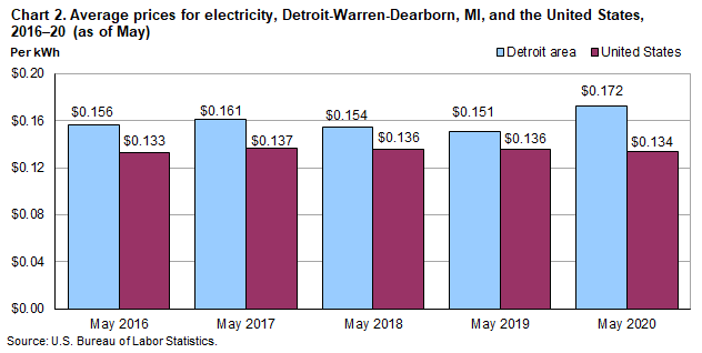 Chart 2. Average prices for electricity, Detroit-Warren-Dearborn, MI, and the United States, 2016-20  (as of May)